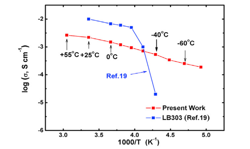 литий-ионный аккумулятор, способный работать при –70ºC